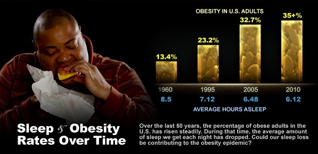 Sleeping less lets you gain weight faster