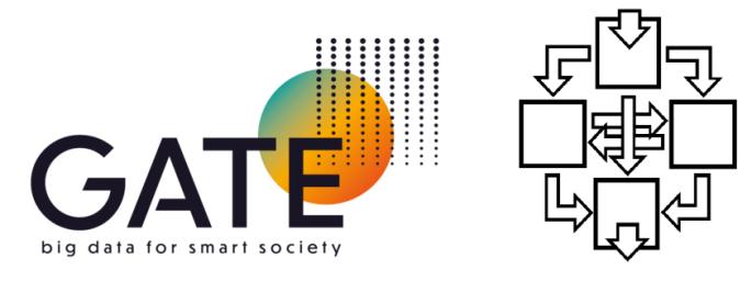 Logos GATE and ARIO