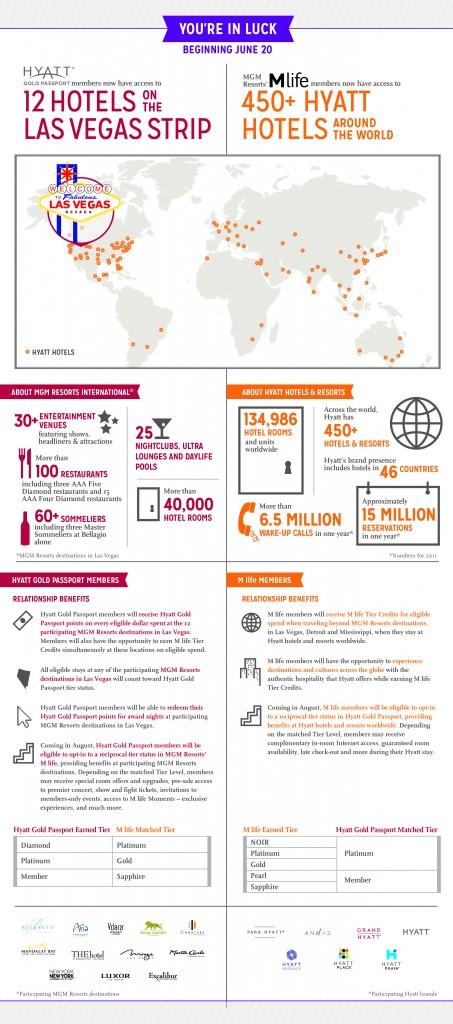 Hyatt_MLife_infographic_061313_300dpi