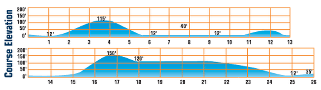 Portland Marathon Elevation Chart