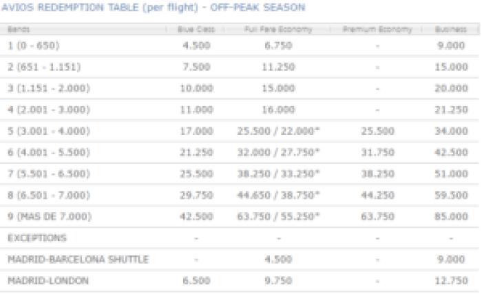 Avios chart