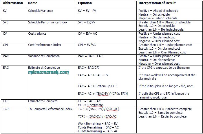 EVM Formulas