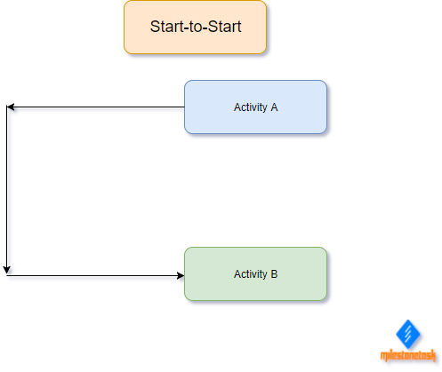Sequence Activities Tools Start-to-Start