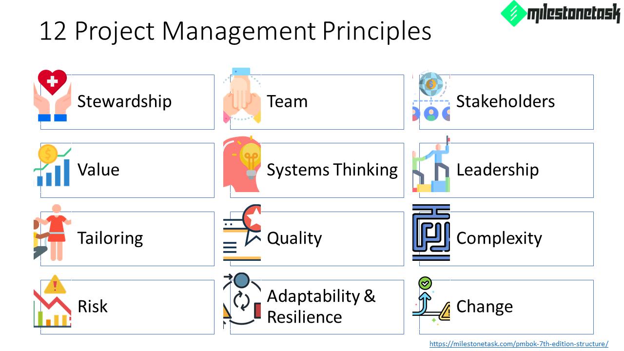 PMBOK-7th-Ed-12-Project-Management-Principles