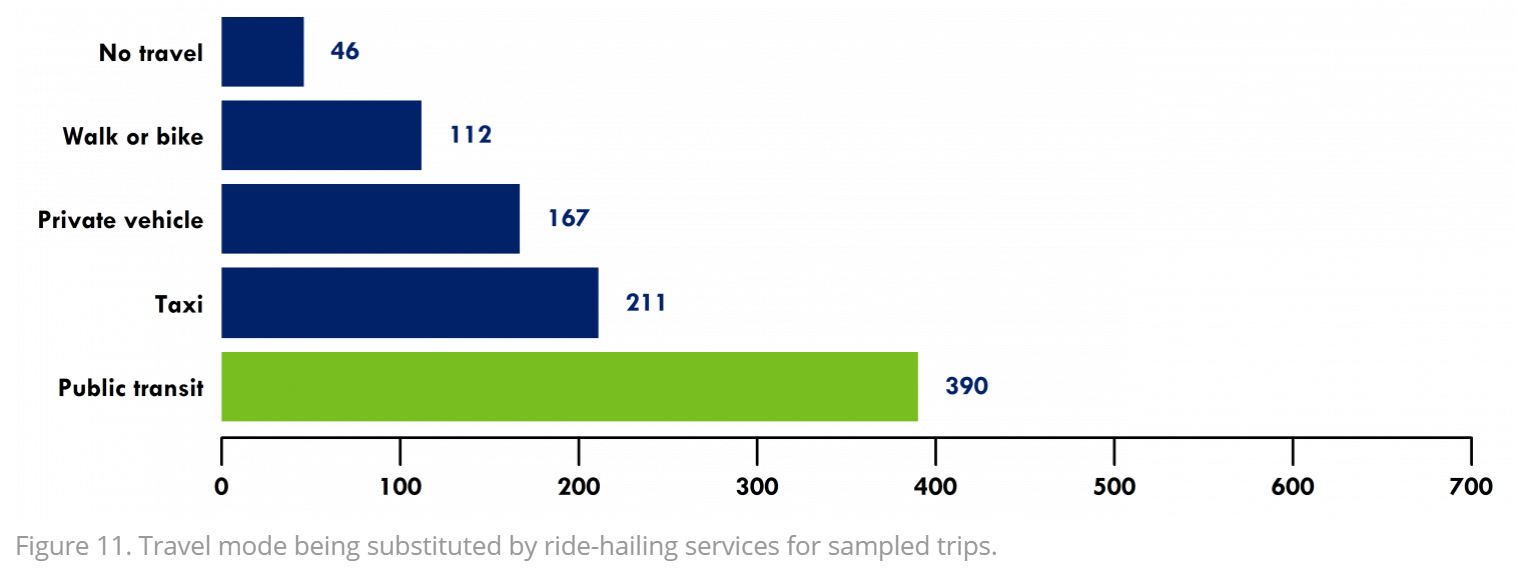 A graph depicting which modes of transport were substituted by ride-hailing trips in Boston, US