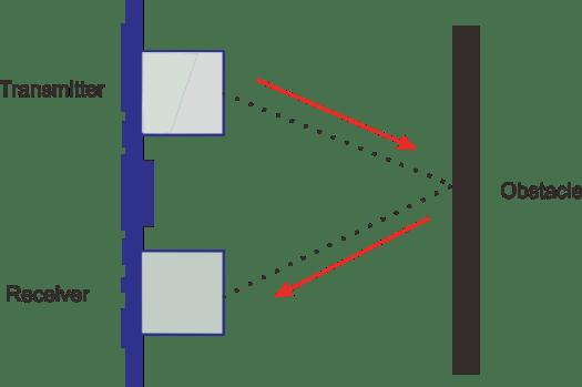 how HC-SR04 ultrasonic works