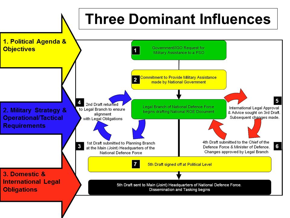 rules of engagement usmc