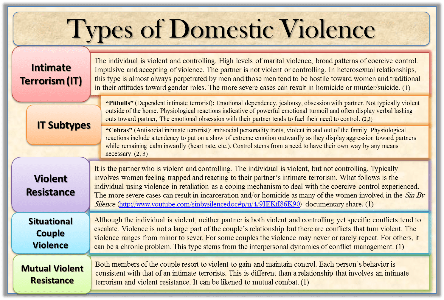 Distinguishing Between Types Of Domestic Violence
