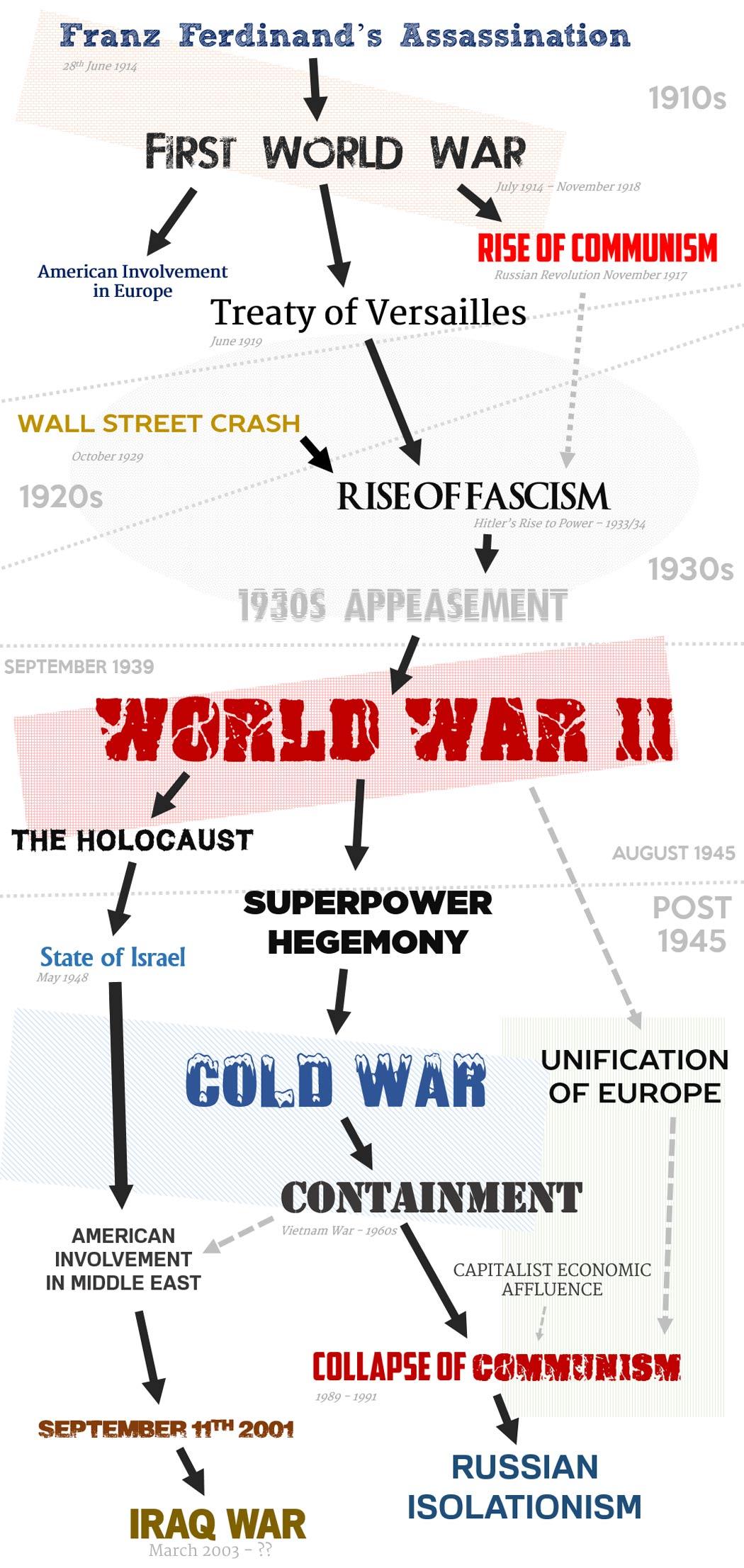 The 20th centurys 30 years war