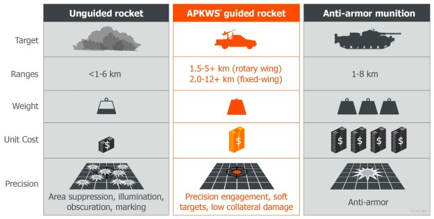 APKWS Laser-Guided Rocket