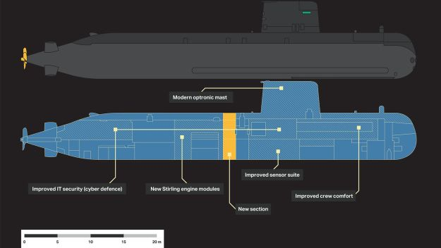 Sea trials commence of upgraded Gotland submarine