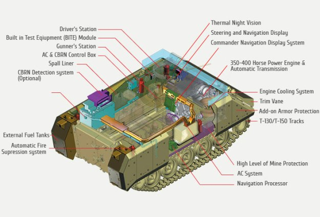 M113 FoV Capability & Sustainment Program
