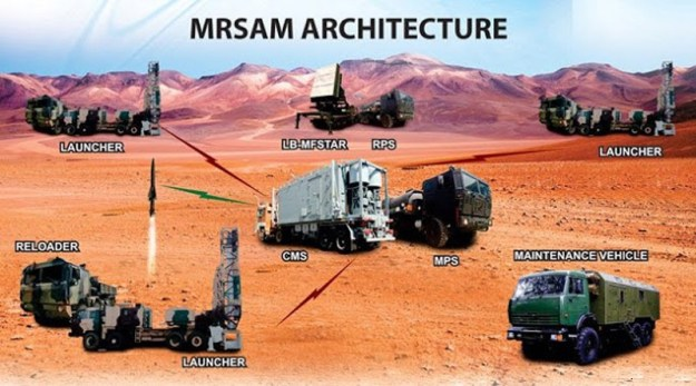 India display new MRSAM surface-to-air missile system