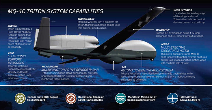 Northrop Grumman MQ-4C Triton high-altitude long endurance unmanned aerial vehicle