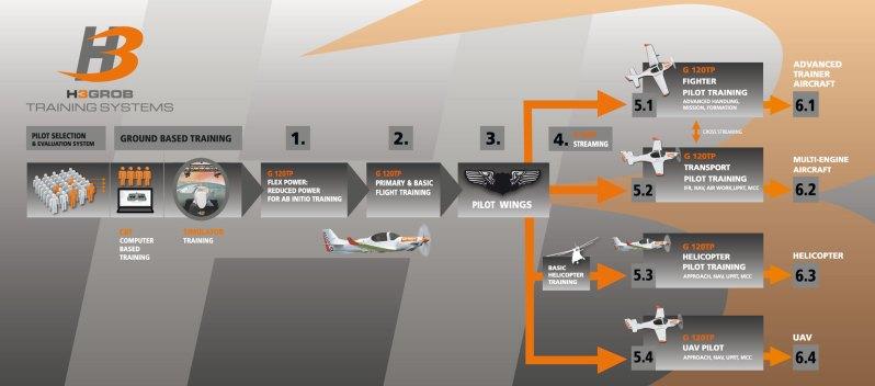 Ecuador Orders Grob G 120TP Trainer Aircraft