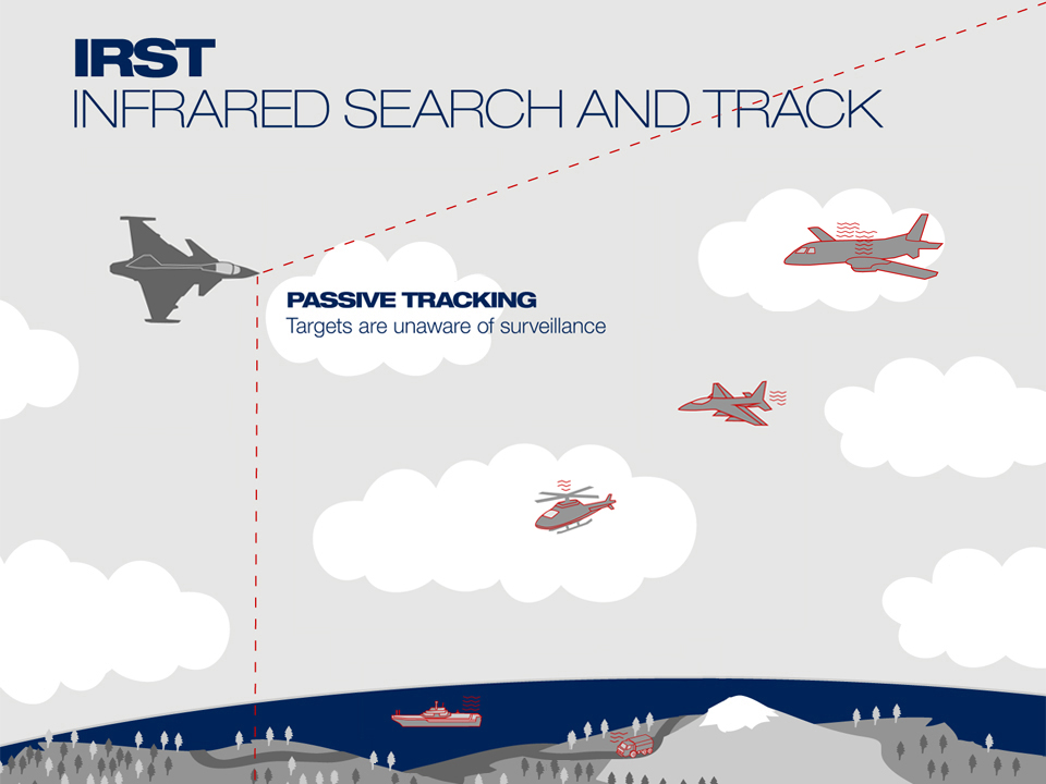 IRST an electro-optical system mounted on top of the nose, just in front of the canopy, and is looking forward in a wide sector registering heat emissions from other aircraft, helicopters and from objects on the ground and sea surface. The tactical advantage of a passive sensor is that it will not give your position away.