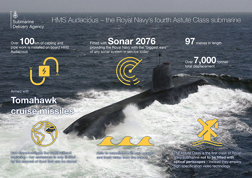 The Royal Navy's fourth Astute Class submarine, HMS Audacious.