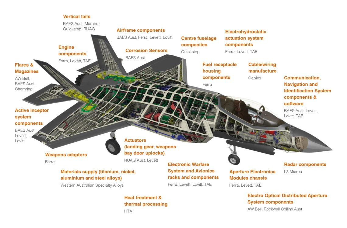 Key Australian companies that have shared in AU$1 billion in F-35 Production contracts