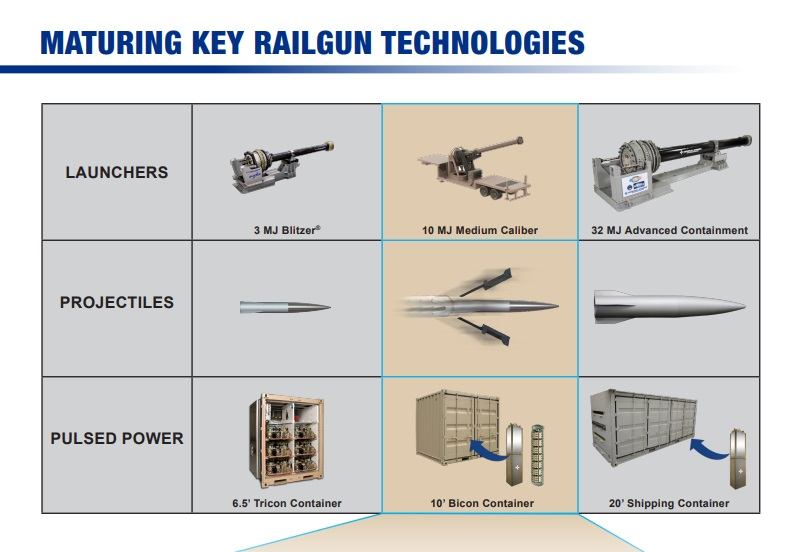 General Atomics Electromagnetic Systems Mobile Railgun-Weapon System