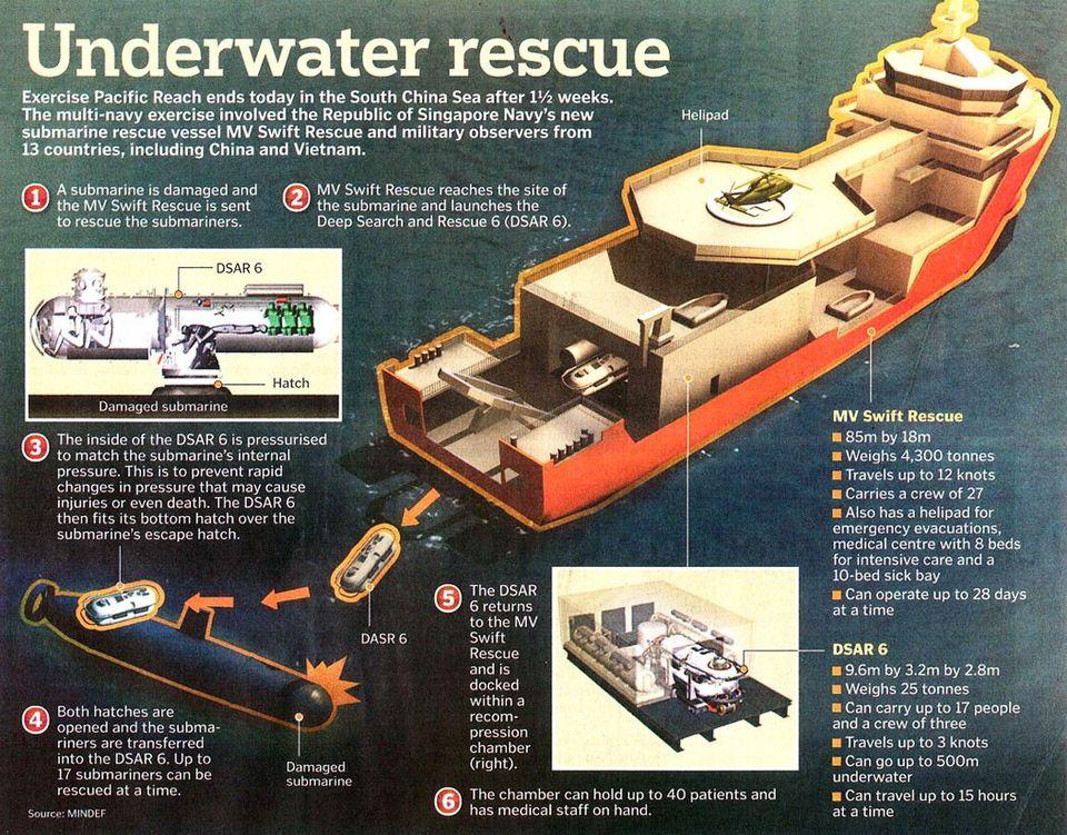 The Republic of Singapore Navy (RSN) submarine rescue vessel MV Swift Rescue
