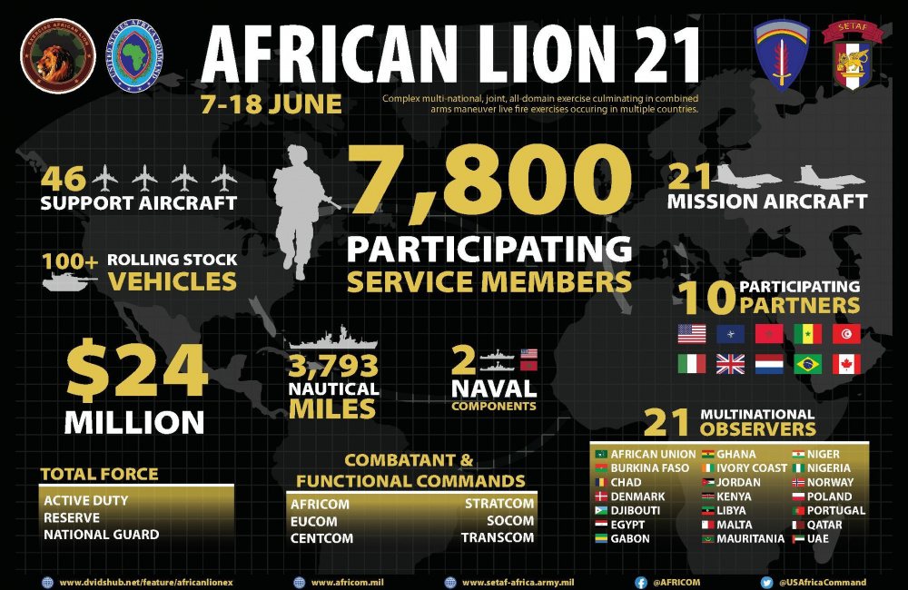 More than 7,000 troops from nine countries will participate in the exercise – U.S. Africa Command's largest annual exercise. The exercise demonstrates the winning combat capabilities of the U.S. and African partners and regional allies while enhancing strategic readiness to respond to contingencies around the globe.