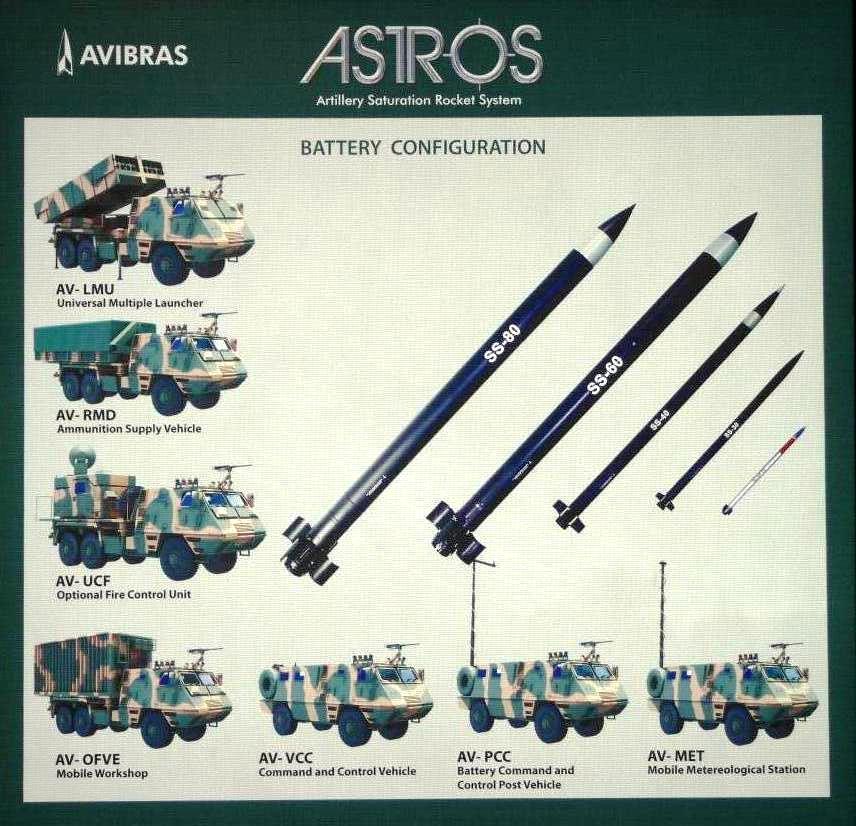 Avibras Astros Artillery Saturation Rocket System