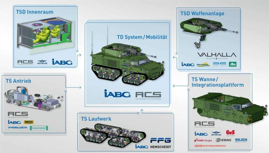 GSD LuWa Light Air-transportable Armoured Fighting Vehicle