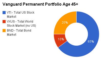 Vanguard-permanent-portfolio