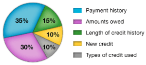 fico-credit-score-components