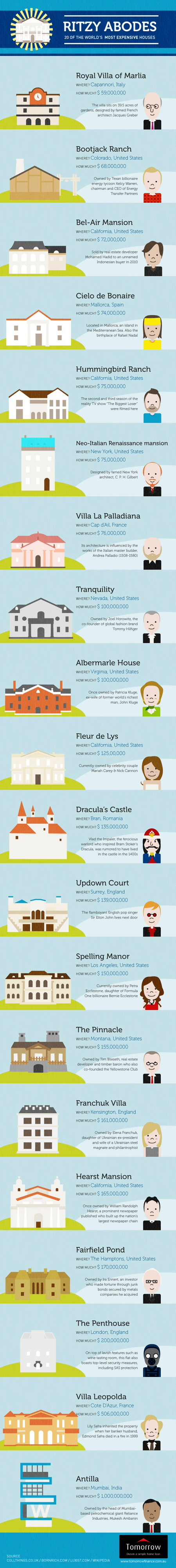 20 Of The World Most Expensive Houses Infographic Milkwhale
