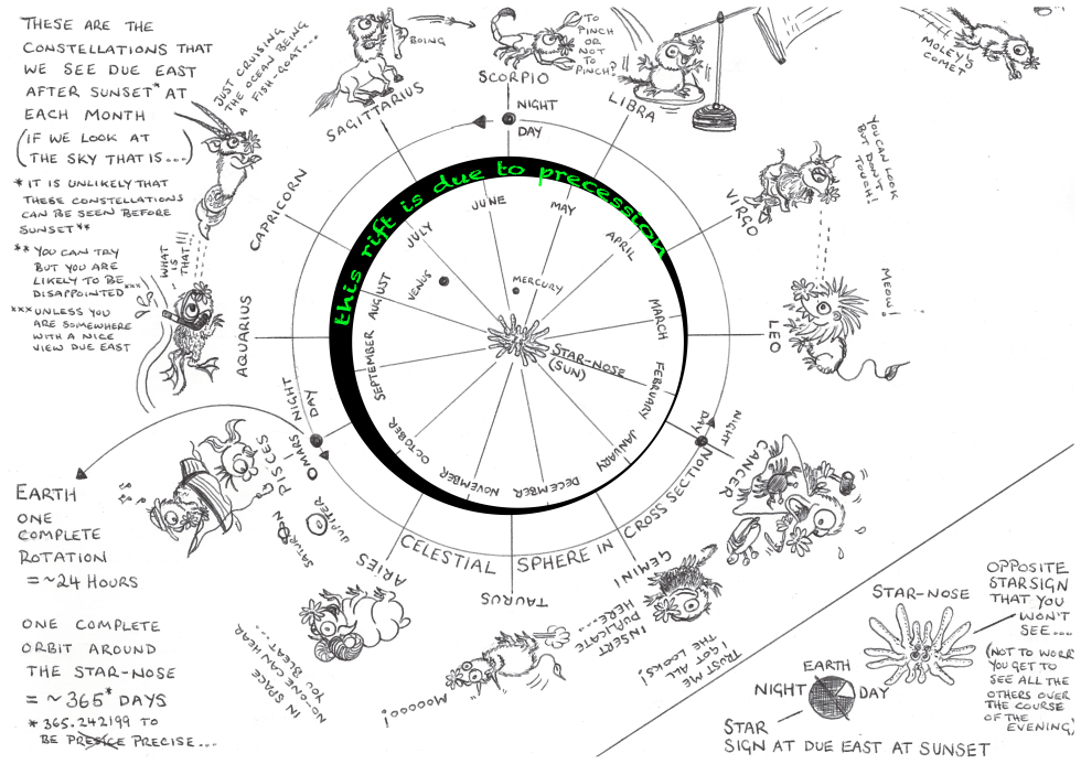 Horoscope  with Precession.png