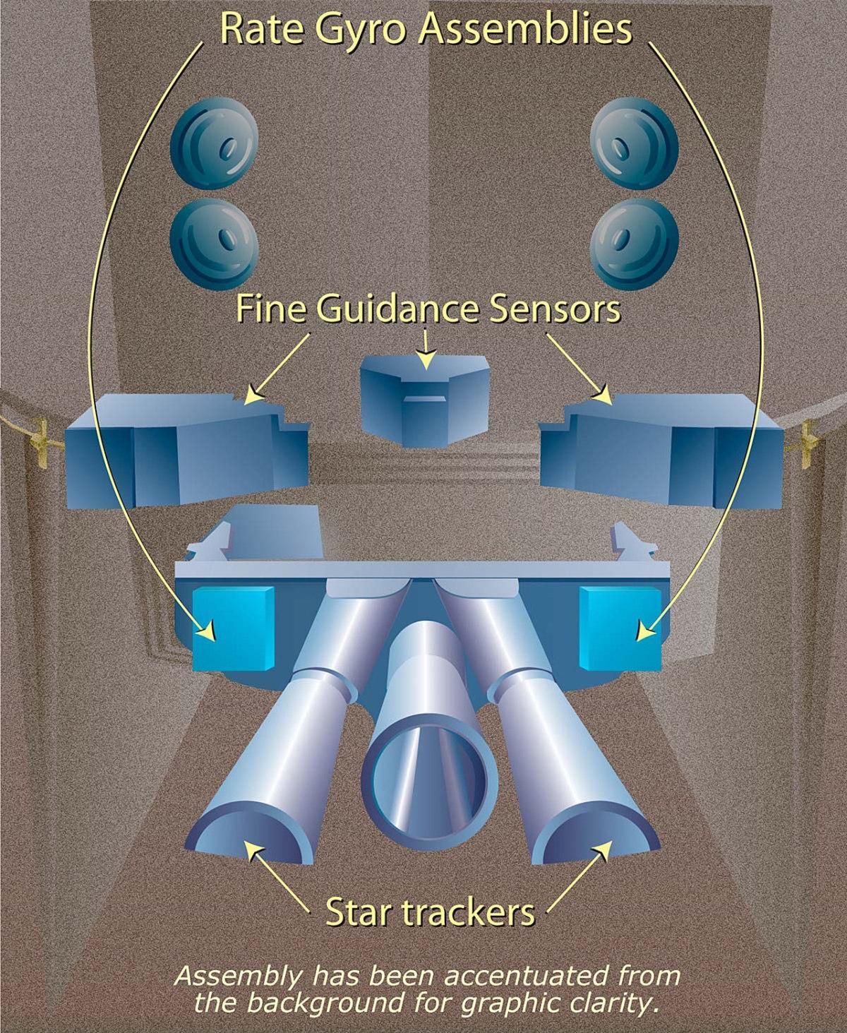 Hubble Space Telescope rate gyro assemblies