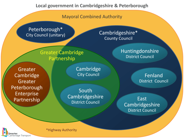 Venn diagram showing overlapping local government responsibilities in Cambridgeshire and Peterborough