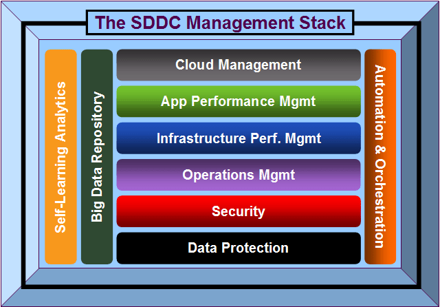 What is a Software Defined Data Centre (SDDC)?