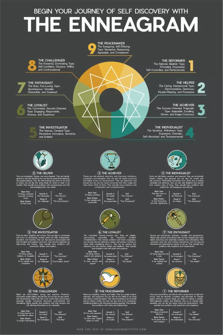 The Enneagram Personality Types and Descriptions- Top 10 Best Enneagram Tests