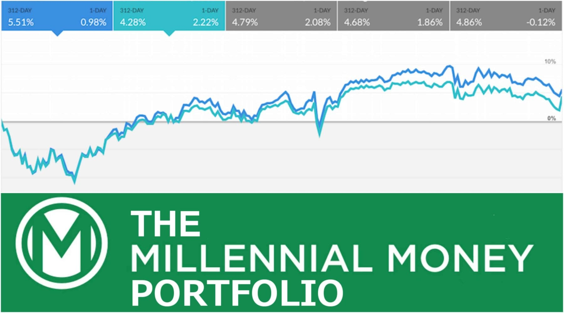 The Millennial Money Portfolio