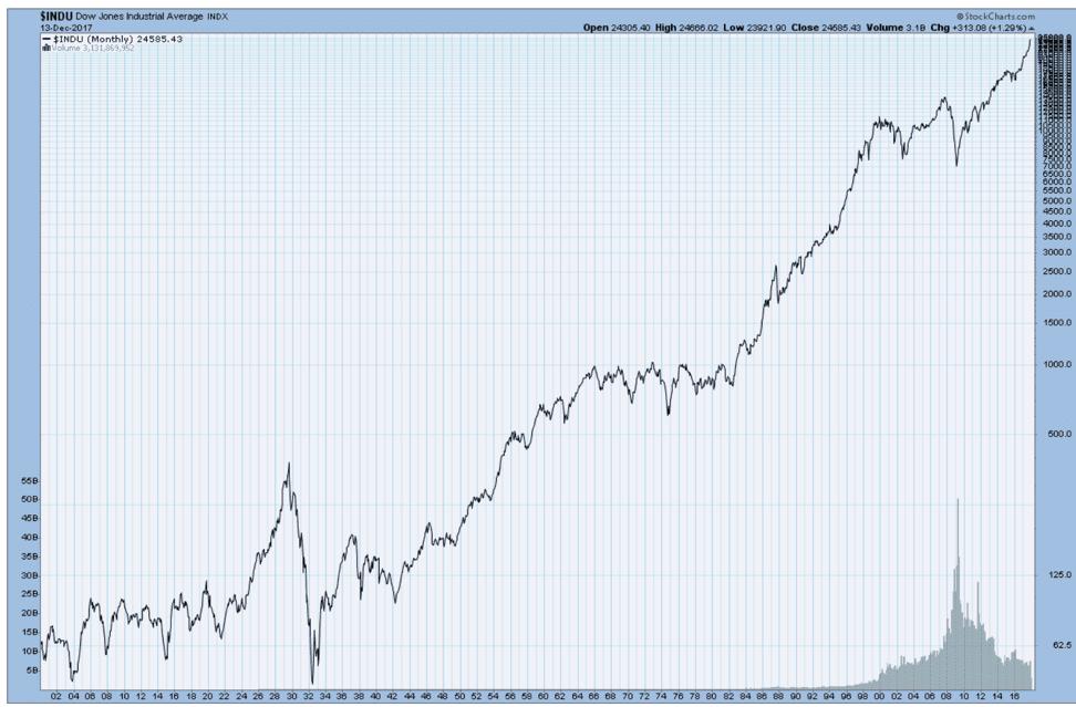 Dow Jone Investing Returns