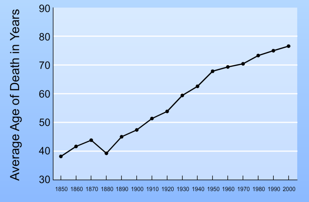 life expectancy historically in the united states
