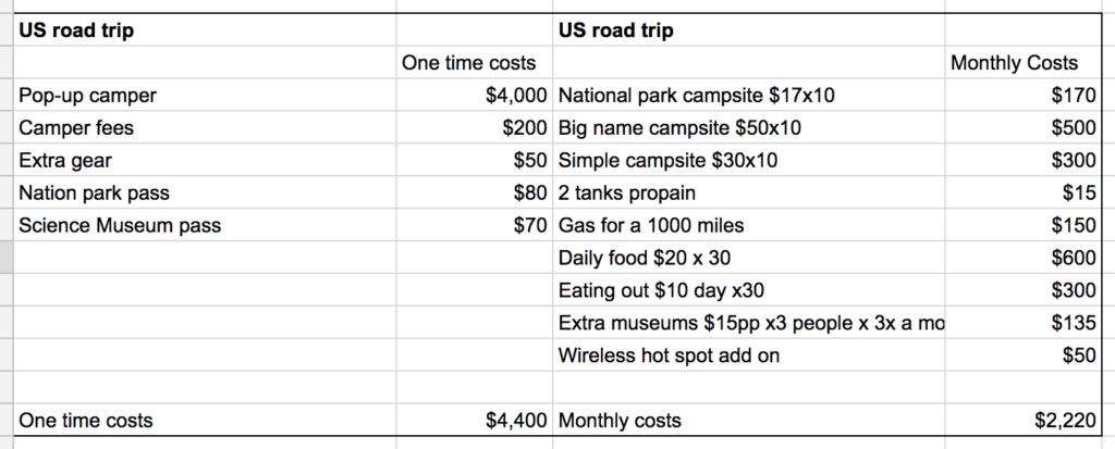 US road trip mini retirement