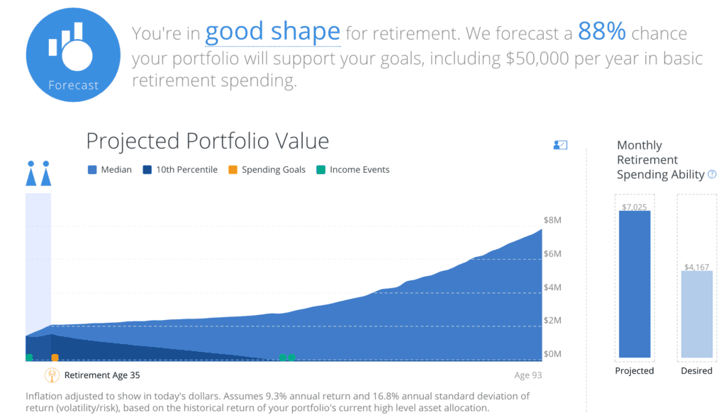 personal capital retirement forecast
