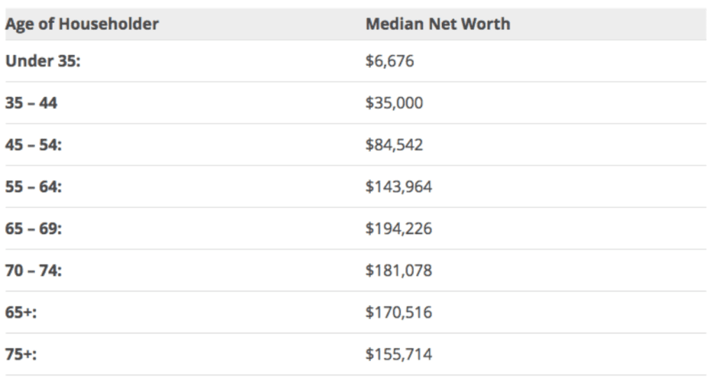 average net worth for different ages
