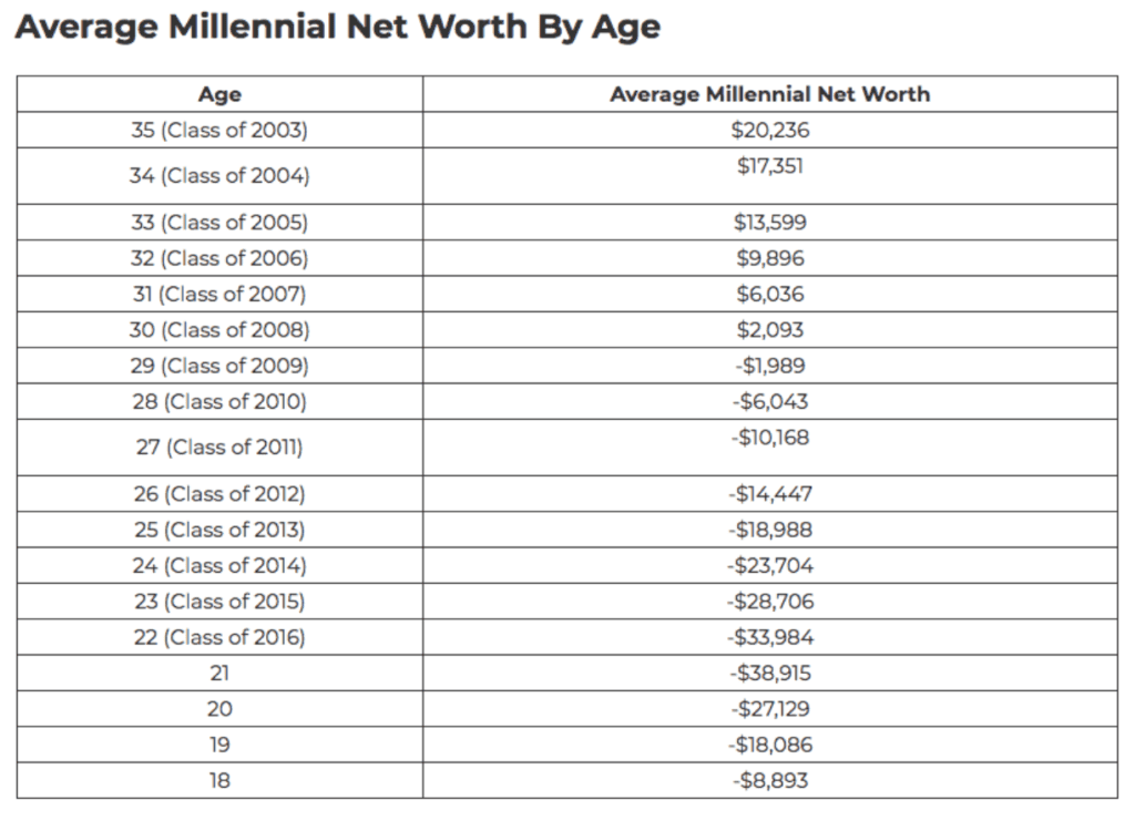 millennial net worth by age