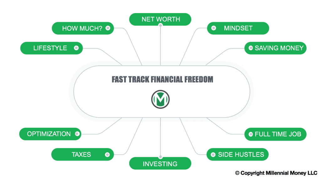 Millennial Money Fast Track Financial Freedom