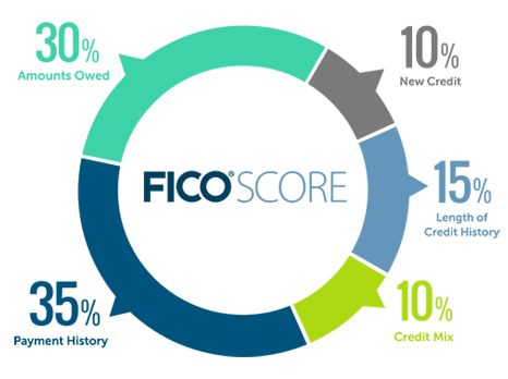 tips to improving your credit score