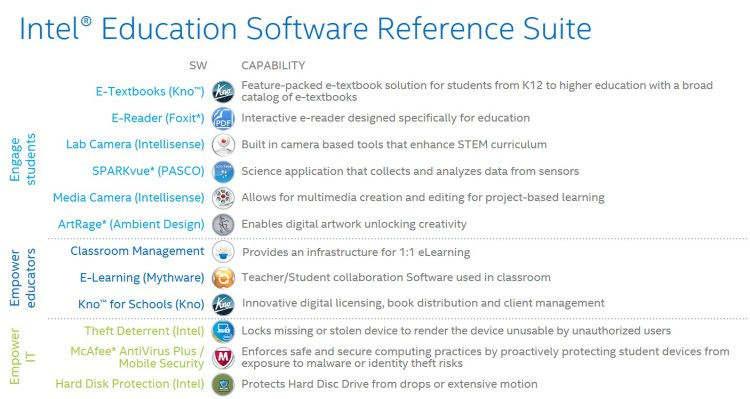 Intel Education SW picture 2