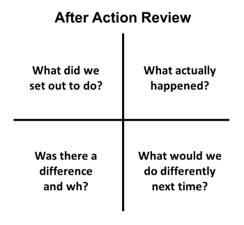 Project Learning – Before, During and After