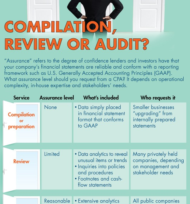 Compilation, Review or Audit?
