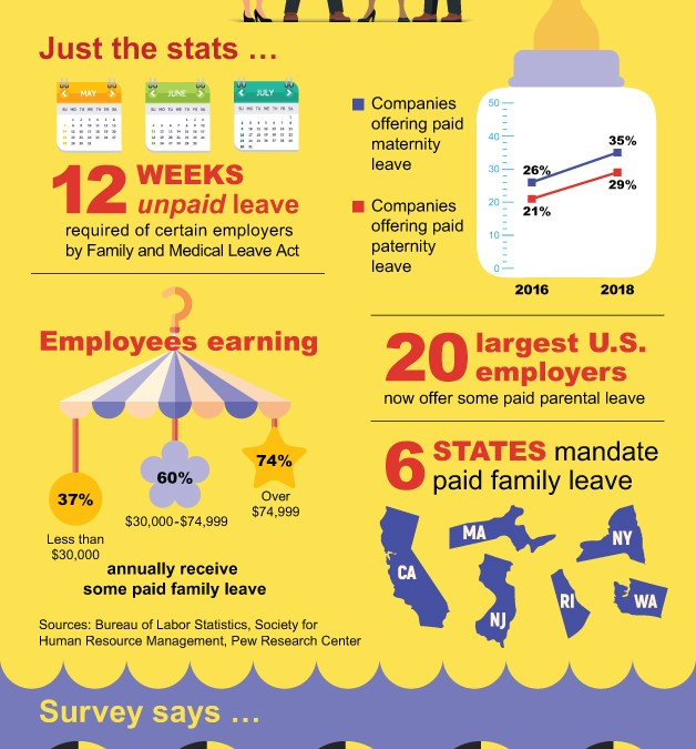 Employers Respond to Paid Parental Leave