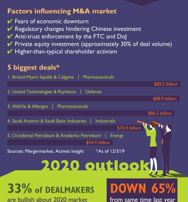 M&As: Looking Back at 2019, Looking Forward to 2020