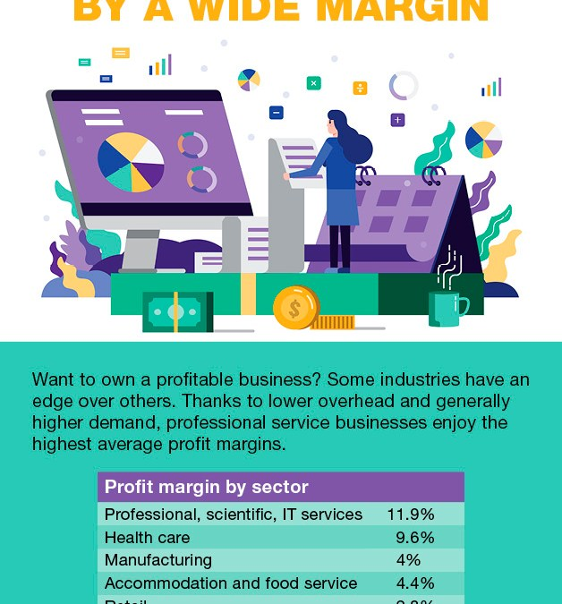 Which Industry Enjoys the Highest Average Profit Margin?